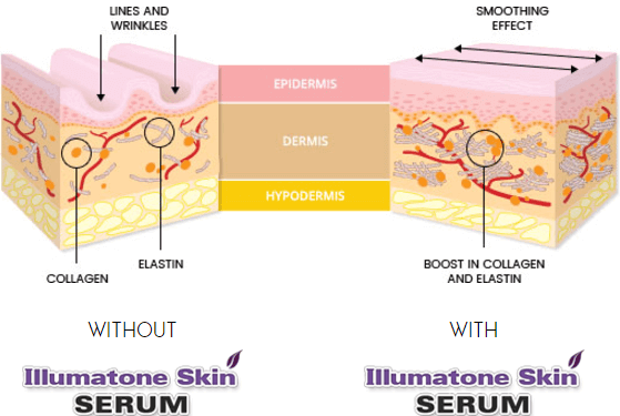 illumatone-skin-serum-reviews