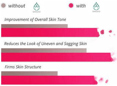 Sangeo Collagen Serum- Reviews - Risk Free Trial- Fitbeauty365.com